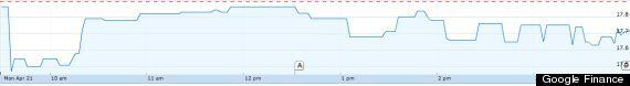 David Moyes' Sacking Sees Manchester United Share Price