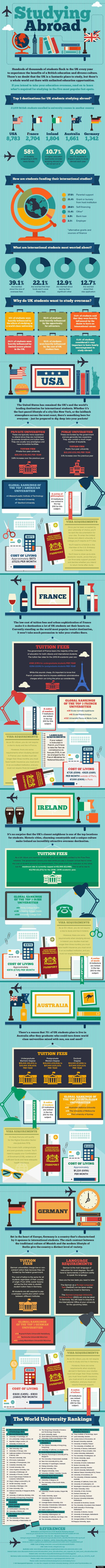 Your Complete Guide To Being An International Student And Studying
