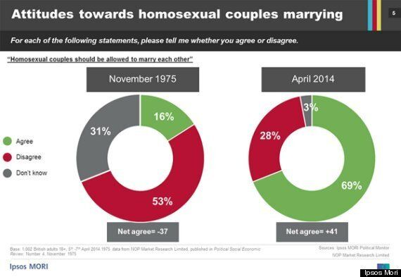 British Support for Gay Marriage Has Quadrupled In Four Decades