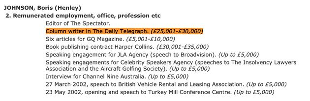 The first record of Boris Johnson's salary for a Telegraph column appeared in a November 2002 edition...
