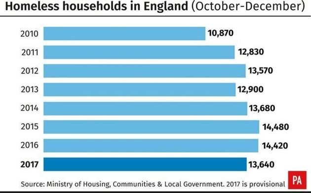 Number Of Households In England In Temporary Accommodation