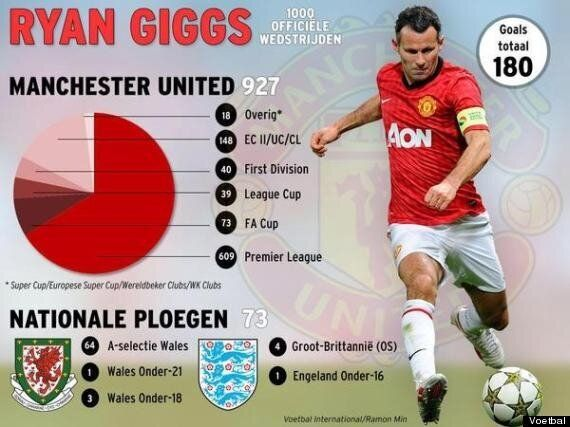 Ryan Giggs Played 1000th Game Against