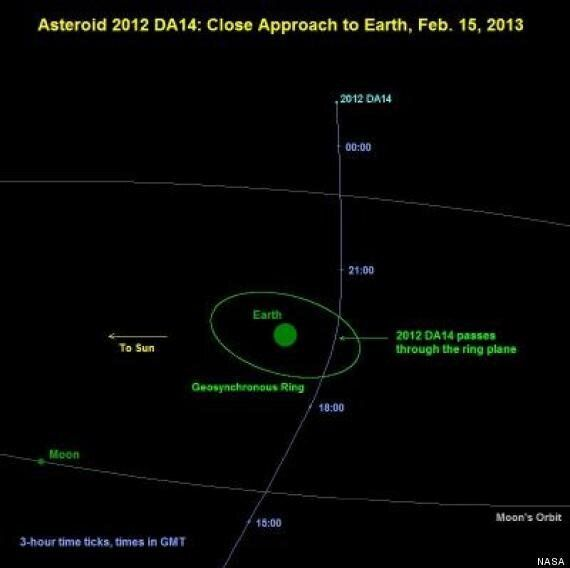 Asteroid 2012 DA14 To Narrowly Miss Striking Earth With The Destructive Power Of A Nuclear Bomb On February