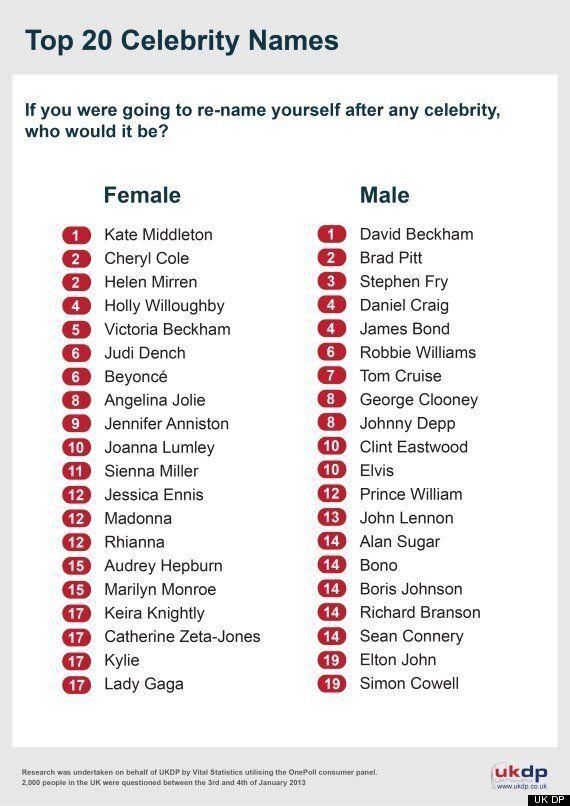 Kate Middleton Tops List of Most Popular Celebrity Names