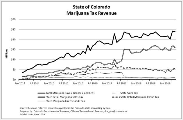 Colorado Weed Revenue Exceeds $1