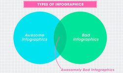Infographics and Marketing: The Good, The Bad and The