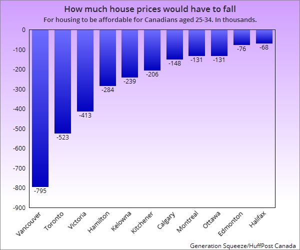 Here's How Far Millennials Need House Prices To Fall In