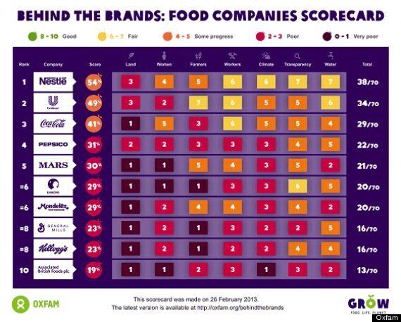 Oxfam Says Food Giants Are Not Ethical