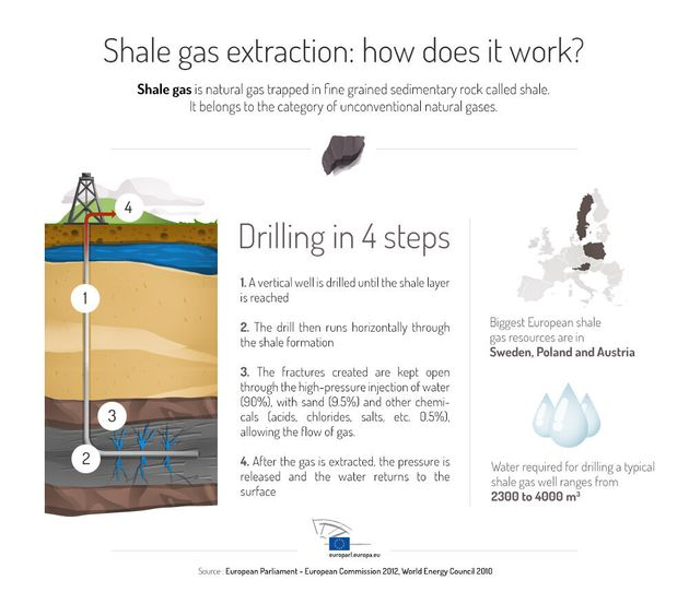 Getting Under the Surface of Shale Gas