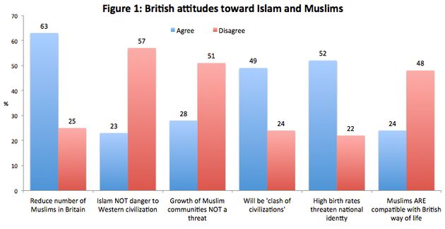 Britain, Islam and the Generational