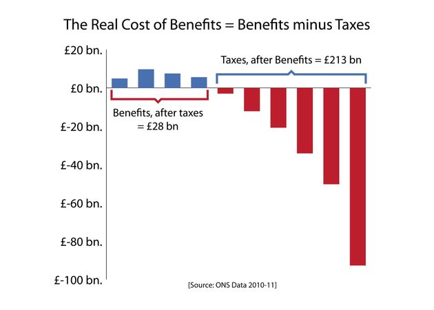 Welfare Myth Number One - Benefits Are