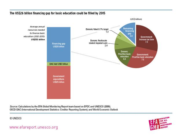 Education for All is Affordable - By 2015 and