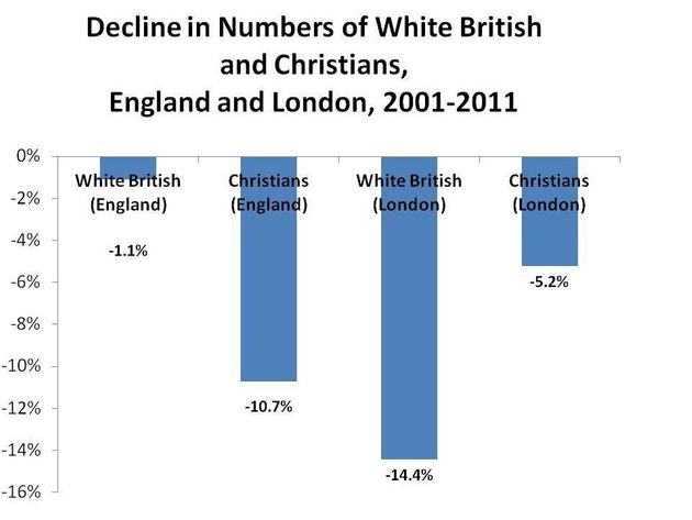 London: A Rising Island of Religion in a Secular