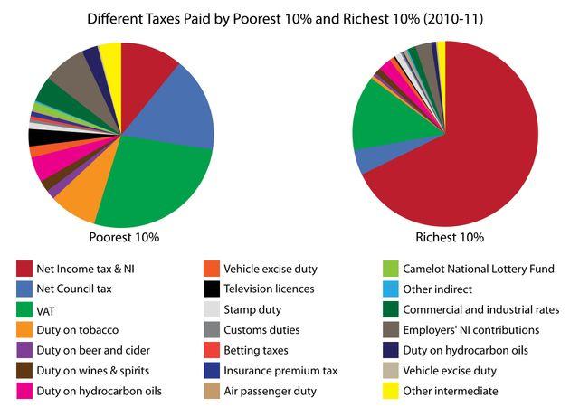 Welfare Myth Three - The Poor Don't Pay