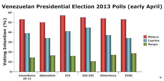 Venezuelan Presidential Elections 2013: All Over Bar the