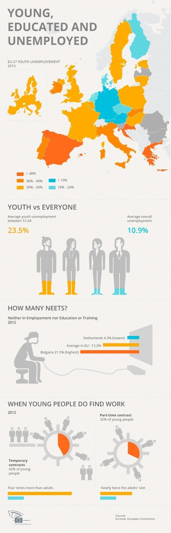 A Lost Generation: Tackling the Rising Problem of Youth