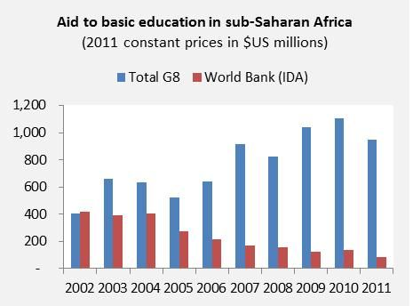 The G8 Must Renew Its Commitment to Basic Education