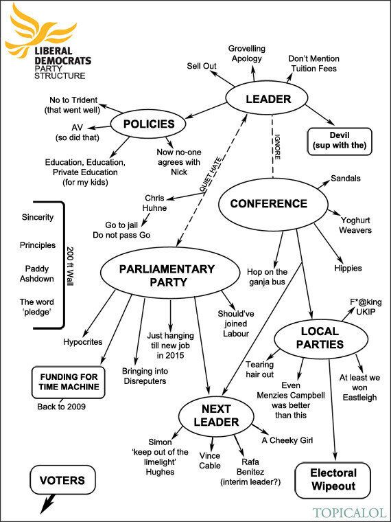 Lib Dems Unusual Party Structure Revealed In Lord Rennard Report