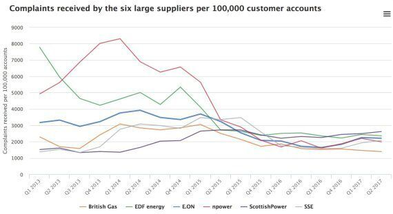 The SSE And npower Merger Is Bad For Customers And Bad For The Energy