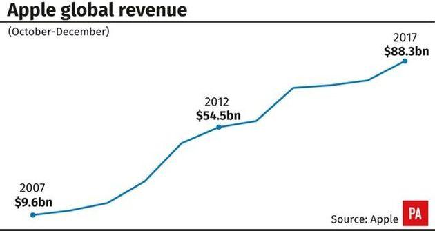 Apple Reports Record Profit And Revenue Despite IPhone Sales