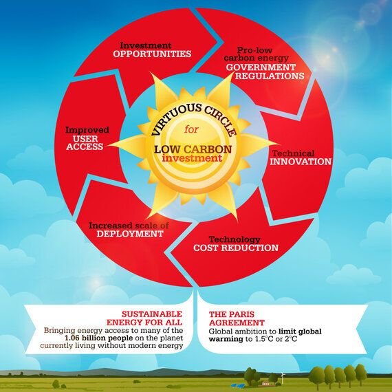 The Virtuous Circle Of Investing In Renewable