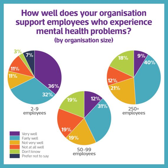 We Must Stop Talking About The Importance Of Good Mental Health At Work - And Start