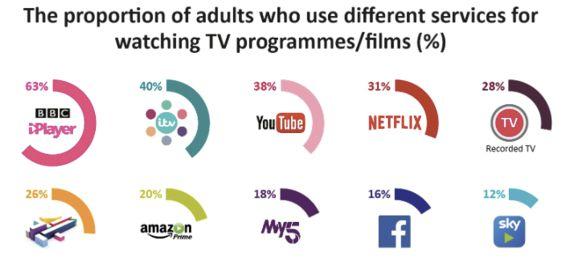 British TV Habits In Five