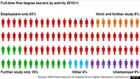 Nearly Three Quarters Of Graduates With Firsts Are Employed, Reveals