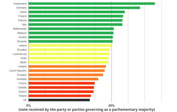 Demand For Electoral Reform Going Strong As Petition Surges Towards