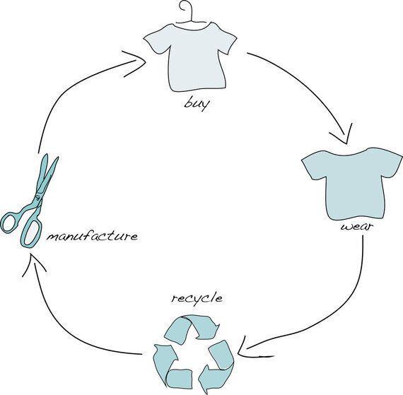 Cradle to Cradle: Fashion's Grave