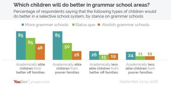 Even Fans Of Grammar Schools Think They Are Bad For Less Able