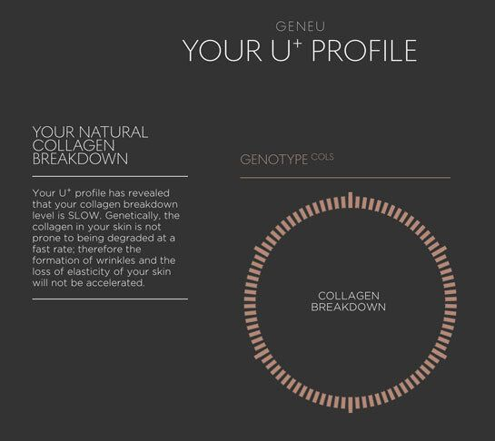 Next Level Product Personalisation: DNA-Matched