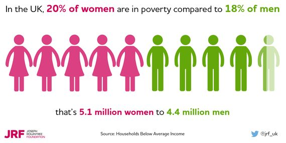 Women Carry The Burden Of Poverty - We Should End That