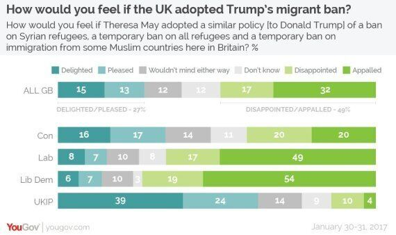 Almost Half Of Brits Think The Trump State Visit Should Go