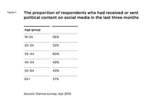 We've Had The Rise Of Digital Politics - Now It's Time For The Rise Of Digital