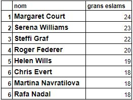 Margaret Court, Serena Williams, Steffi Graf, Roger Federer, Helen Wills, Chris Evert, Martina Navratilova,...