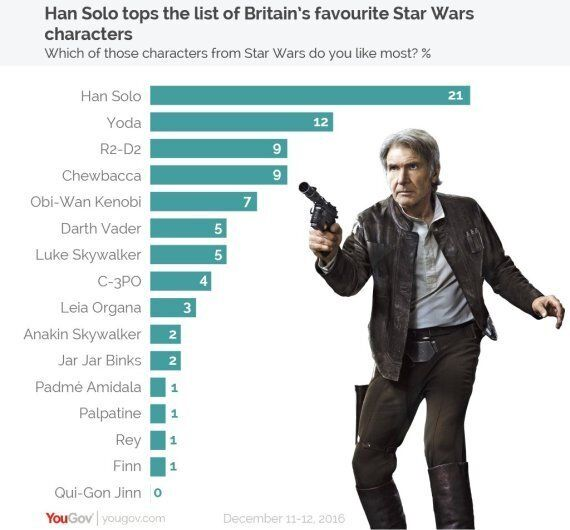 Han Solo Is Britain's Favourite Star Wars