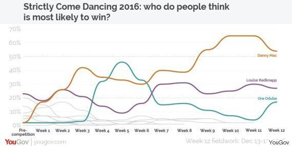 Strictly Final Is Too Close To