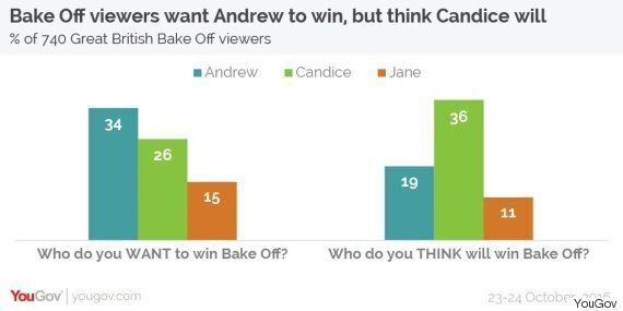 Bake Off Viewers Want Andrew To Win This Year's Competition, But Think Candice Will