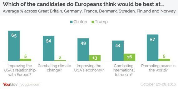 Europeans: Trump Would Be A Terrible President, Clinton An Average
