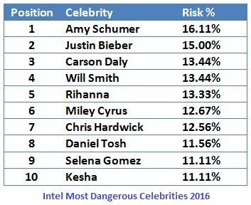 Only Celebrities Should Worry About Online Security And Privacy,