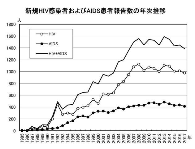 年ごとの上下はあるものの、2008年ごろからほぼ新規HIV感染者やAIDS患者の報告数は横ばいになっている