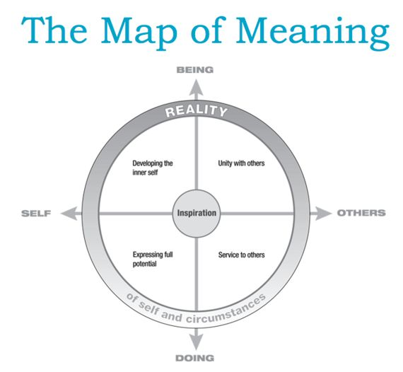 The Longing for Meaningful