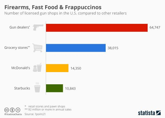 Violent by Trade: More Gun Dealers Than Starbucks in the
