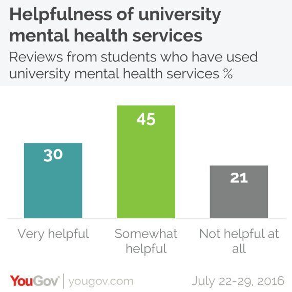 One in Four Students Suffer From Mental Health