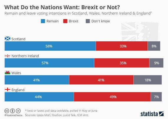 A Disunited Kingdom: Views on the Brexit Differ in England, Wales, Scotland and Northern