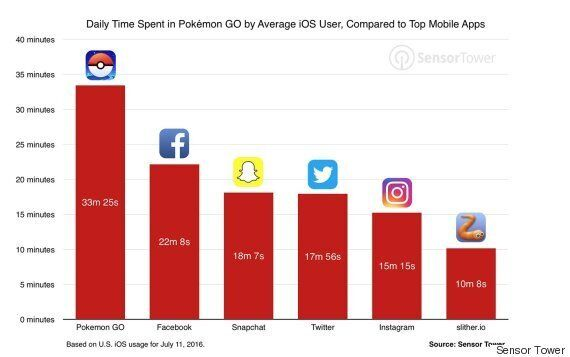 Every Annoying Pokémon Go Brag or Tweet Means They've Ditched Facebook and Gone for Walk, Which Is