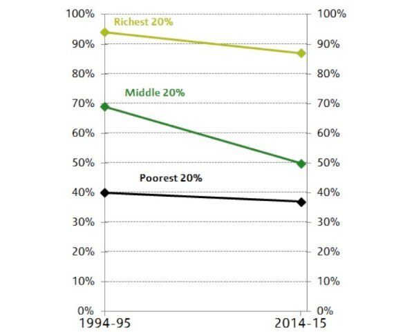 Middle-income Families: Receiving More Benefits, Less Likely to Own