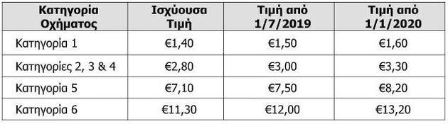 Αττική Οδός: Αυξάνονται οι τιμές στα