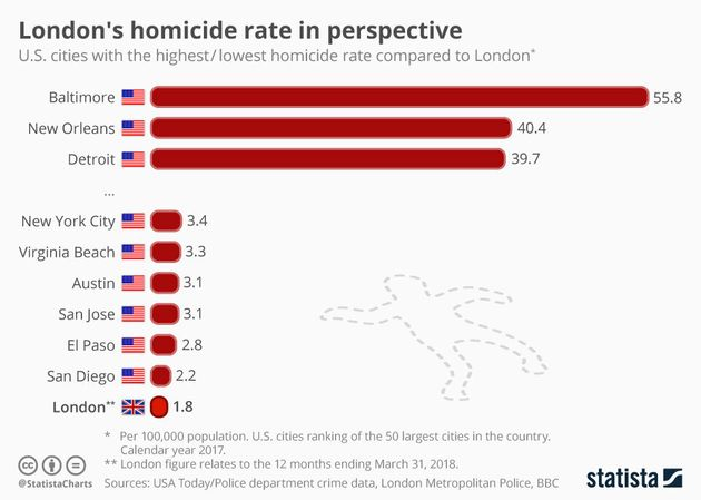 This Is London's Murder Rate Compared To Major US Cities
